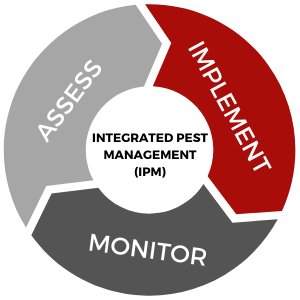 integrated pest management graphic
